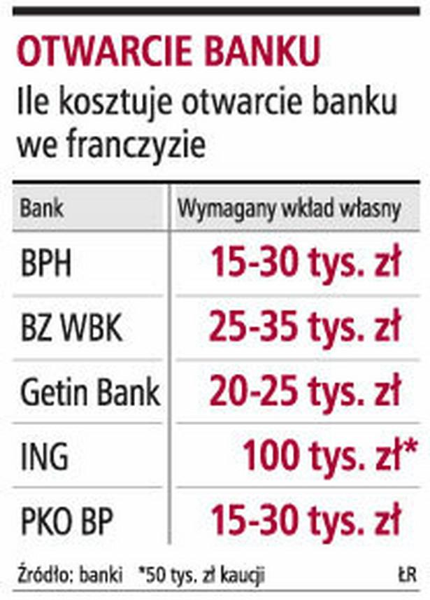 Otwarcie banku