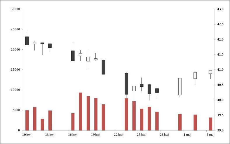 Notowania NCIndex w okresie od 10.04.2012 r. do 04.05.2012 r. (oś lewa – obrót w tys. zł, oś prawa – kurs w punktach)