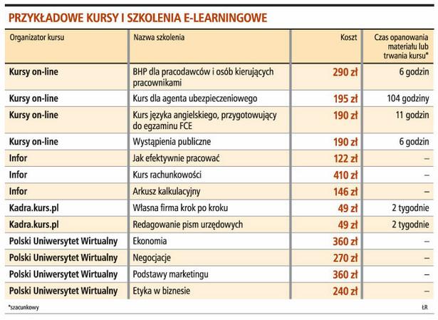 Przykładowe kursy i szkolenia e-learningowe