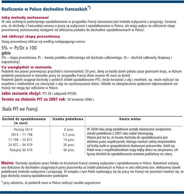 Rozliczenie w Polsce dochodów francuskich