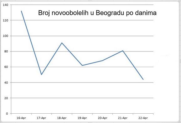 Grafika novoobolelih u Beogradu po danima
