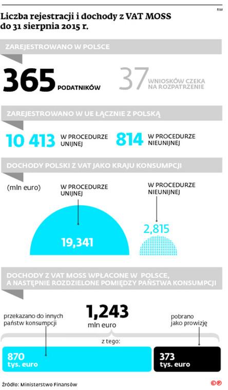 Liczba rejestracji i dochody z VAT MOSS do 31 sierpnia 2015 r.