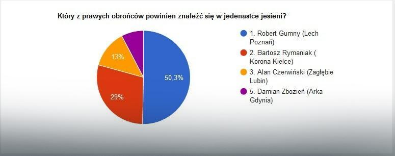 Wyniki głosowania na najlepszego prawego obrońcę jesieni w LOTTO Ekstraklasie