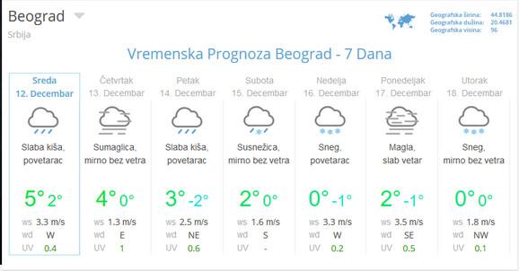 U Beogradu hladnije i sneg