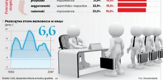 Bezrobocie zniknęło w 45 powiatach