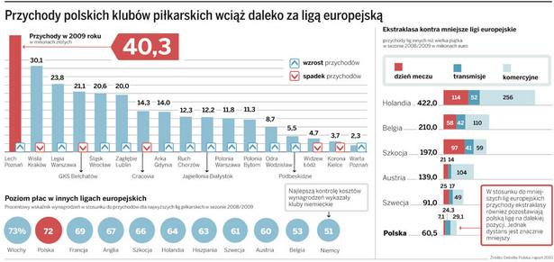 Przychody polskich klubów piłkarskich wciąż daleko za ligą europejską