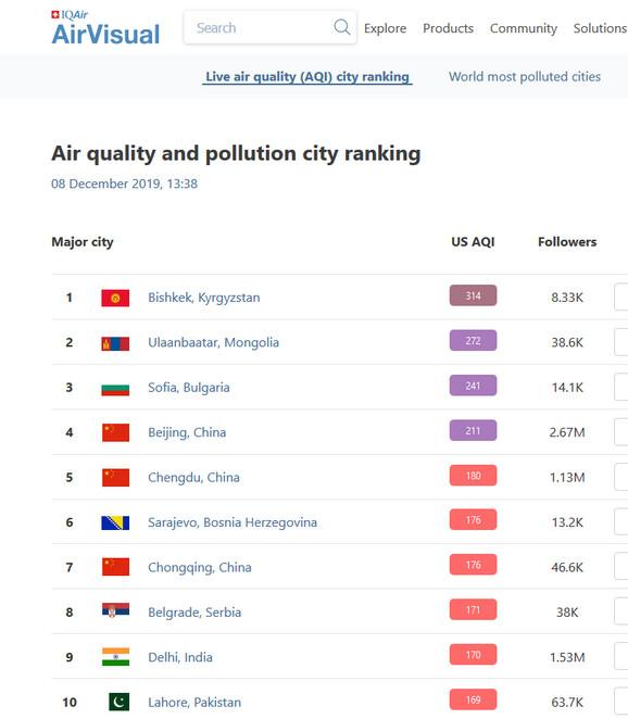 Balkan dominira na listi najvećeg aerozagađenja