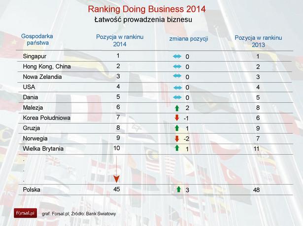 Ranking Doing Business 2014 - top10 i Polska