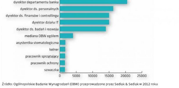 Mediana najwyżej i najniżej wynagradzanych stanowisk w 2012 roku (brutto PLN)