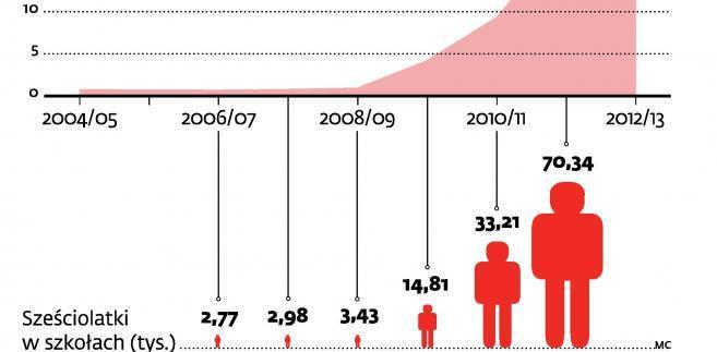 Liczba dzieci 6-letnich w szkołach
