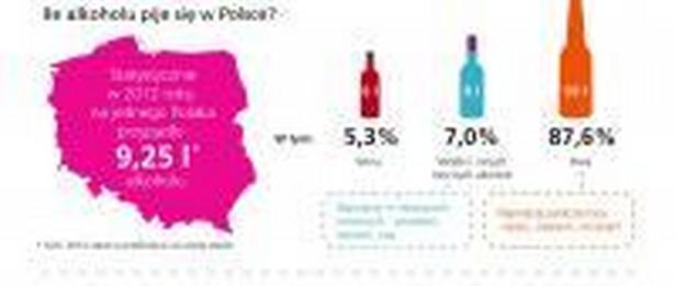 Infografika: Jak piją alkohol współcześni Polacy?