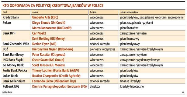 Kto odpowiada za polytykę kredytową banków w Polsce