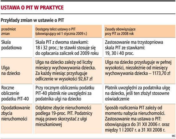 Ustawa o PIT w praktyce