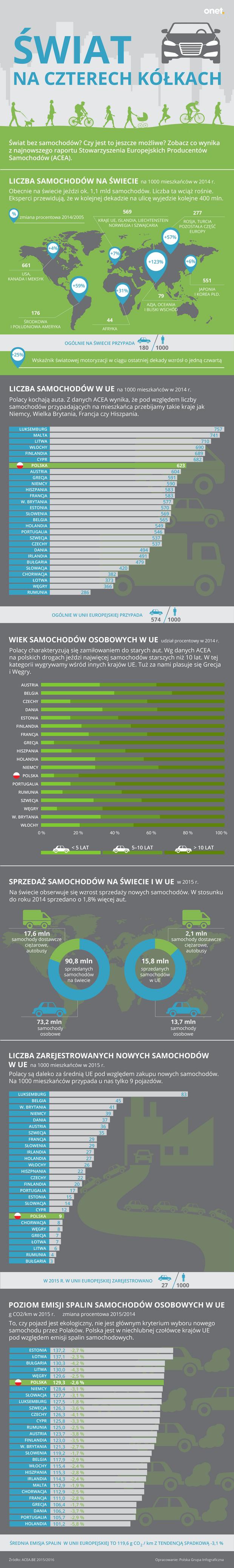 Dzień bez samochodu (infografika)