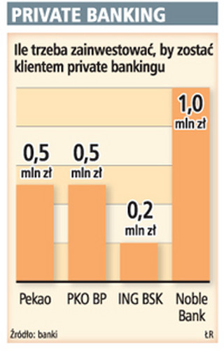 Private banking w Polsce nie jest zbyt elitarny