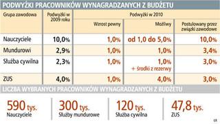 Na jakie podwyżki w 2010 roku mogą liczyć pracownicy sfery budżetowej