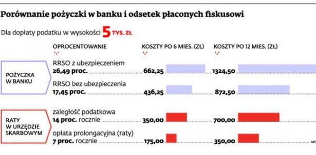 Porównanie pożyczki w banku i odsetek płaconych fiskusowi