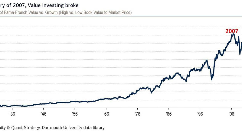 "Value investing has been ""broke"" since 2007. BofA lists 7 reasons why it may finally be poised for a comeback"