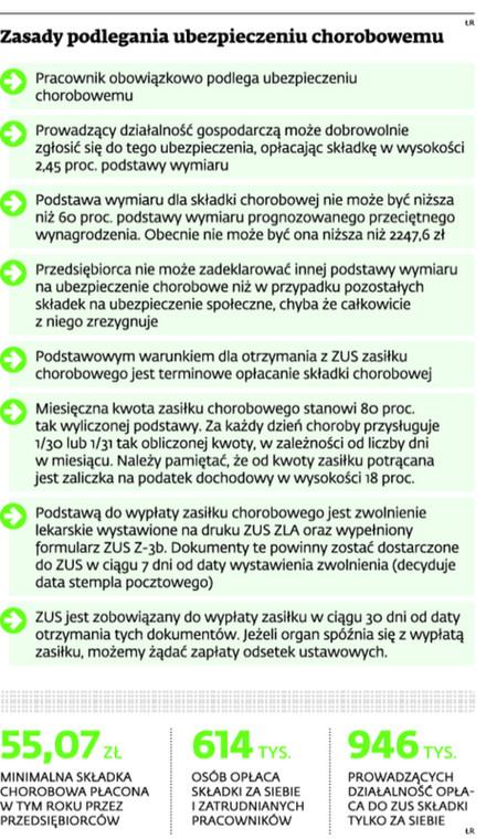 Zasady podlegania ubezpieczeniu chorobowemu