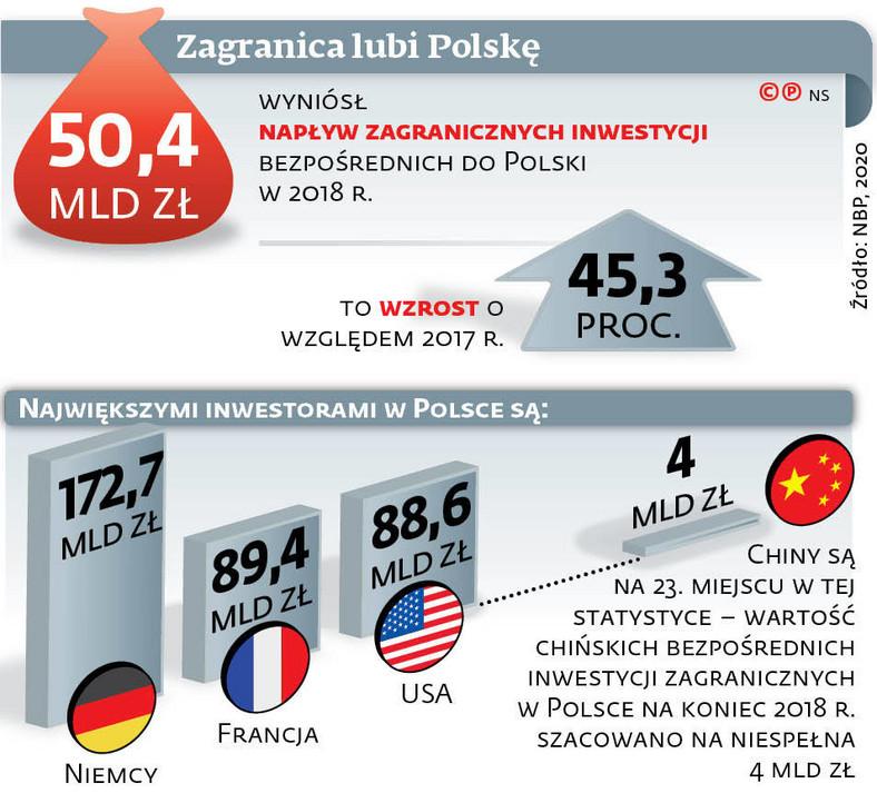 Zagranica lubi Polskę