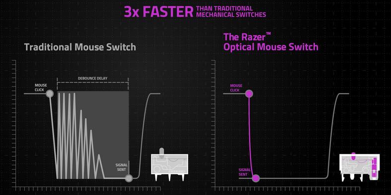 Basilisk wyposażono w przełączniki optyczne, które – jak twierdzi Razer – działają szybciej i wytrzymują aż 70 milionów kliknięć (w porównaniu do 50 milionów kliknięć przełączników z pierwszego modelu)