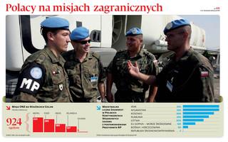 Wracamy na Wzgórza Golan. Polska chce wysłać żołnierzy na misję ONZ