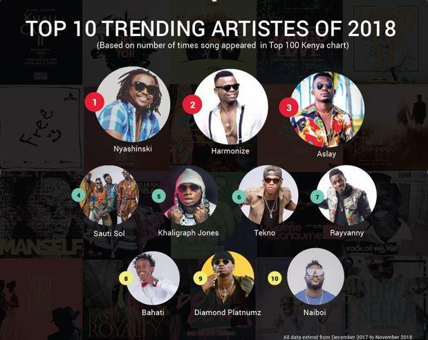 Best Performing songs and Artistes on BoomPLAY