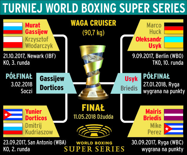 Turniej World Boxing Super Series