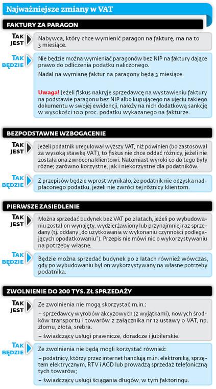 Najważniejsze zmiany w VAT