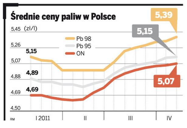 Średnie ceny paliw w Polsce