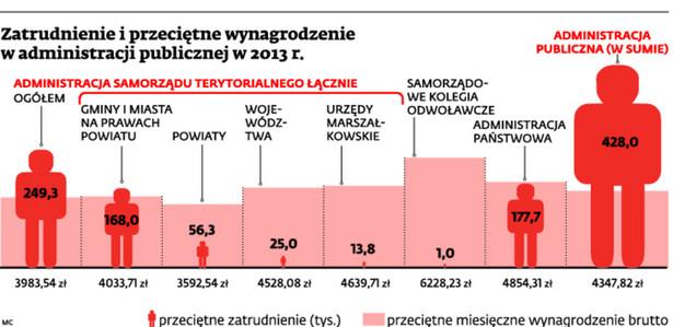 Zatrudnienie i przeciętne wynagrodzenie w administracji publicznej w 2013 r.