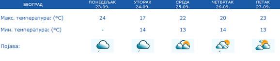 Vremenska prognoza za Beograd - 5 dana