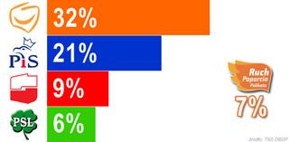 Wybory 2011: Trwa bój o trzecie miejsce - SLD znów wyprzedza Ruch Palikota