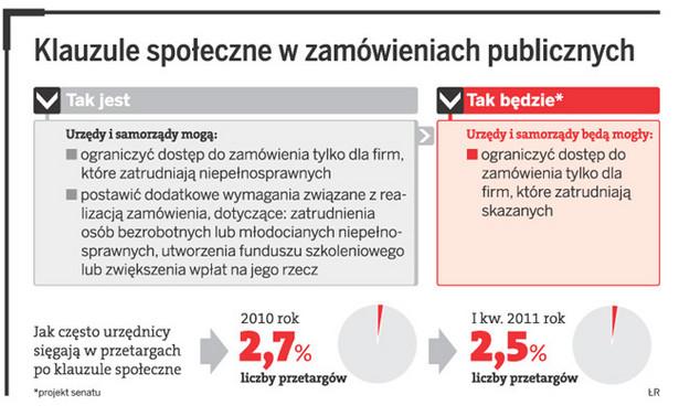 Klauzule społeczne w zamówieniach publicznych