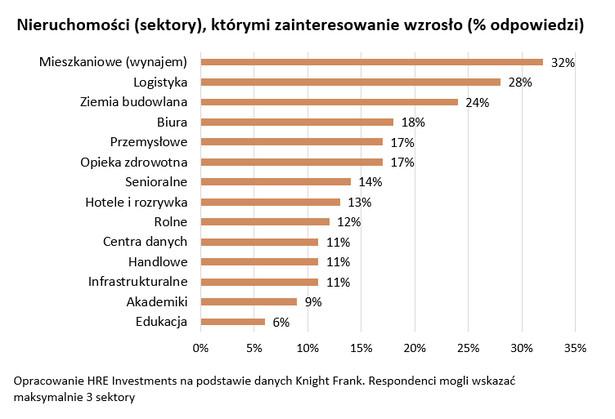 Nieruchomości (sektory), którymi zainteresowanie wzrosło