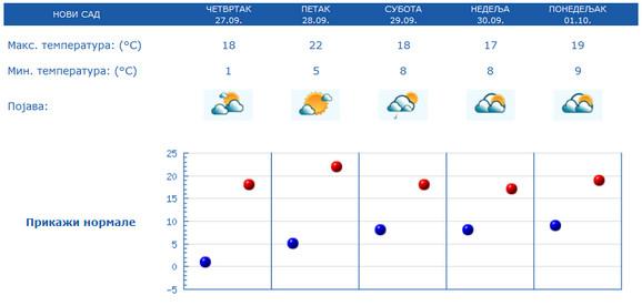 Prognoza vremena za Novi Sad