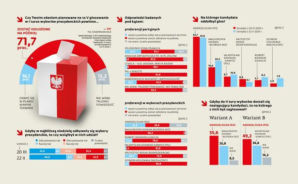 Sondaż DGP - Wybory prezydenckie 2020 (p)