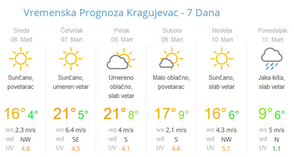 Već u subotu dolazi do pada temperature