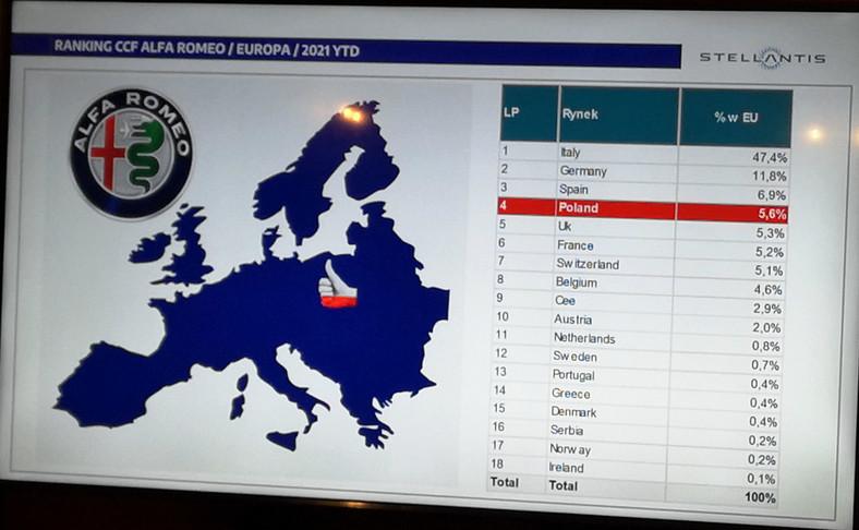 Alfa Romeo w Polsce
