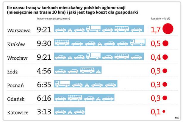 Ile czasu tracą w korkach mieszkańcy polskich aglomeracji (miesięcznie na trasie 10km) i jaki jest tego koszt dla gospodarki