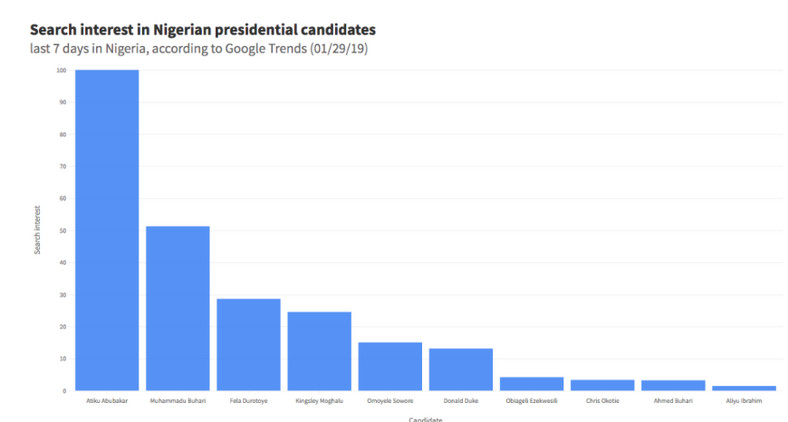 Most searched political candidates