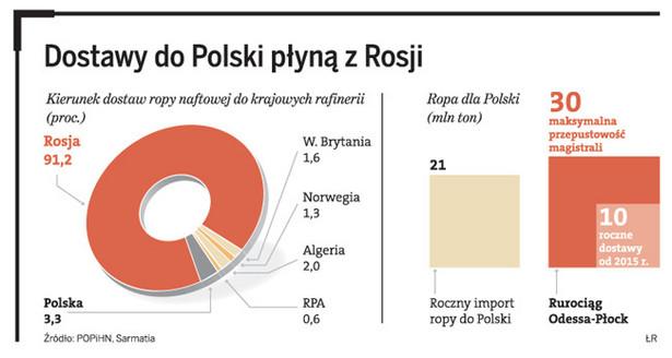 Z jakich krajów płynie ropa do Polski