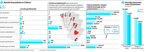 Rynek hazardowy w Polsce