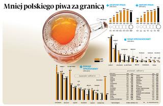 Mniej polskiego piwa za granicą