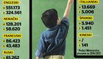 Deca danas uče i po PET STRANIH JEZIKA, a pitali smo stručnjake da li je to PREVIŠE