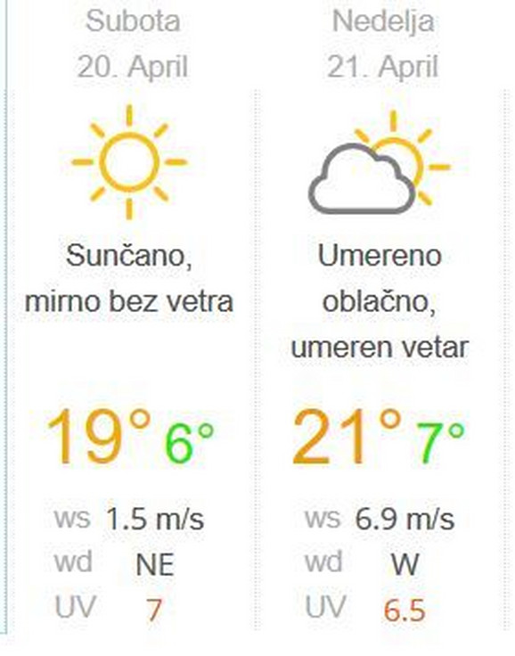 Vremenska prognoza za vikend