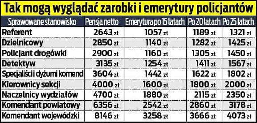 Tabela emerytalna
