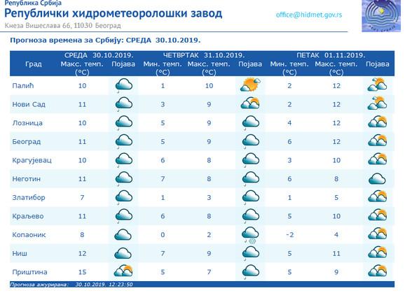 Vremenska prognoza za Srbiju