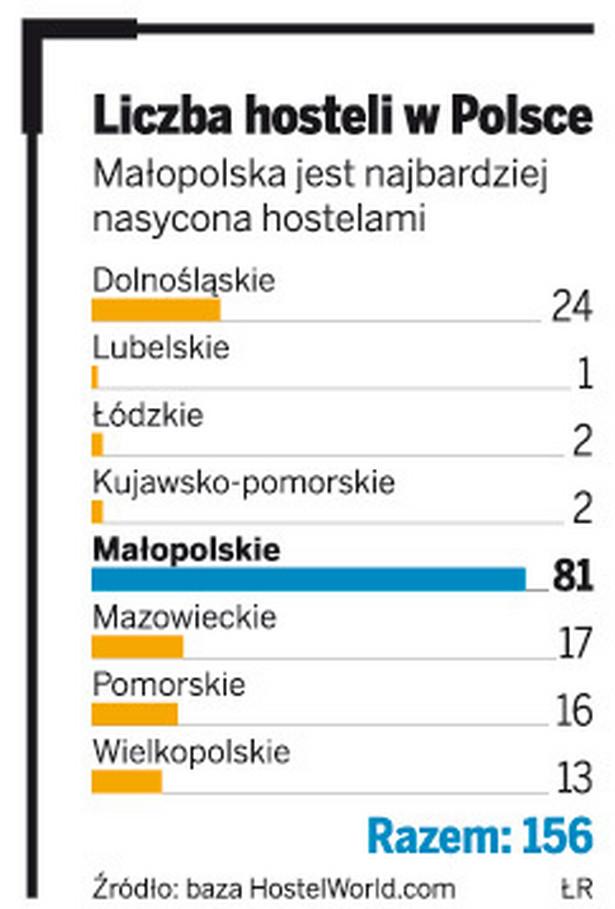Liczba hosteli w Polsce