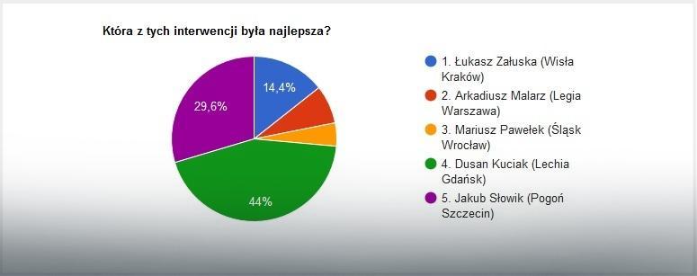 Wyniki głosowania na najlepszą interwencję 21. kolejki Ekstraklasy